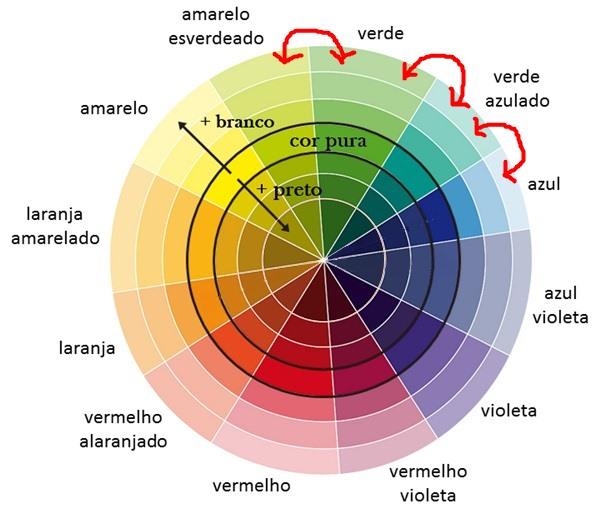 rosaencantoblogcirculo_cromaticoharmonicas2