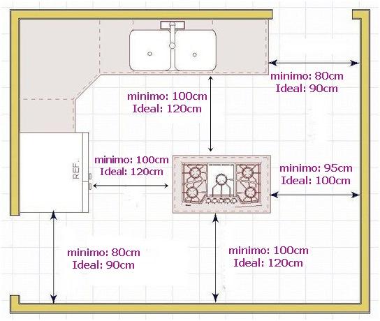 Medidas importantes na cozinha simples decoracao for Cocina medidas minimas