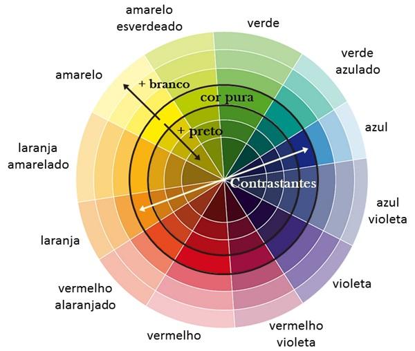 rosaencantoblogcirculo_cromatico