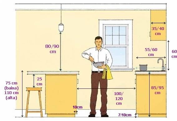 Medidas importantes na cozinha