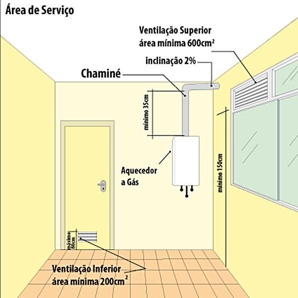 instalacao-adequada-aquecedor-a-gas-aquecenorte_04
