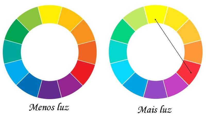 Curiosidades sobre as cores - círculos cromáticos