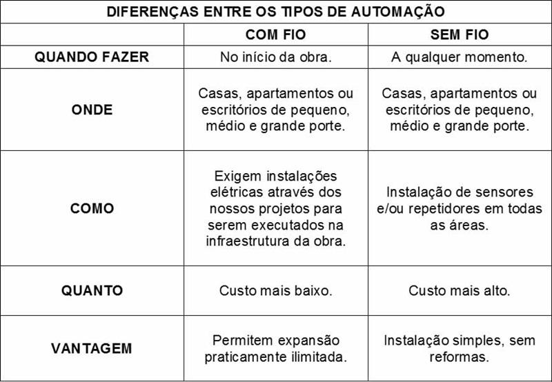 tabela comparativa diferenças entre os tipos de automação